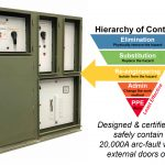 ABCD & Heiracy of Controls